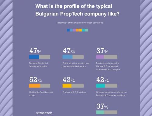 Близо 70% от проптех компаниите в България работят само на местния пазар